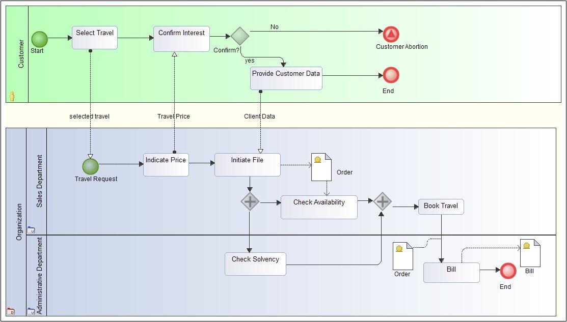 bpmn diagram exles bpmn modeling tool bpmn diagrams