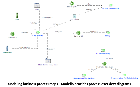 Modélisation BPMN business process maps