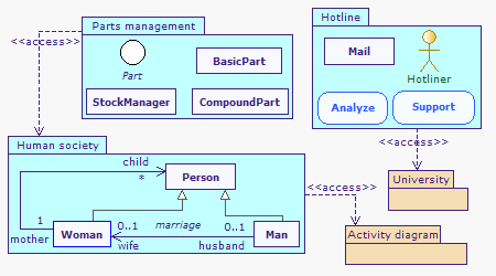 diagramme package mvc  #7