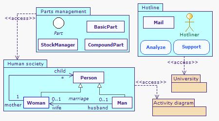diagramme package mvc outil uml : diagrammes de classes et de packages ... #7