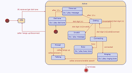 Msg00013 also 927 Harnessing Notational Synergy as well S Video Wiring Diagram likewise Introduction To Uml 37999777 further Software Diagrams Powerpoint. on examples of uml diagrams