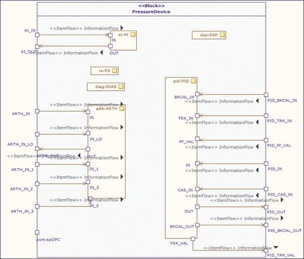 sysml-internal-block-diagram