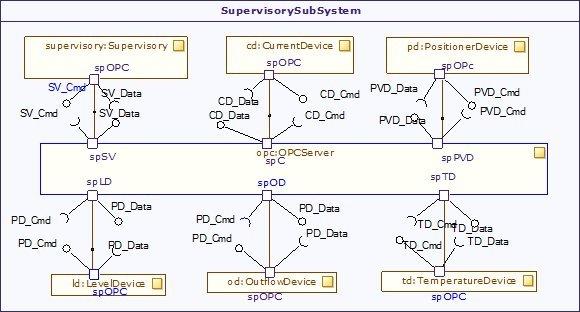 modeling the supervisory subsystem