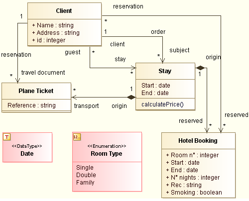 Uml tool examples of class and package diagrams datatypes ccuart Gallery