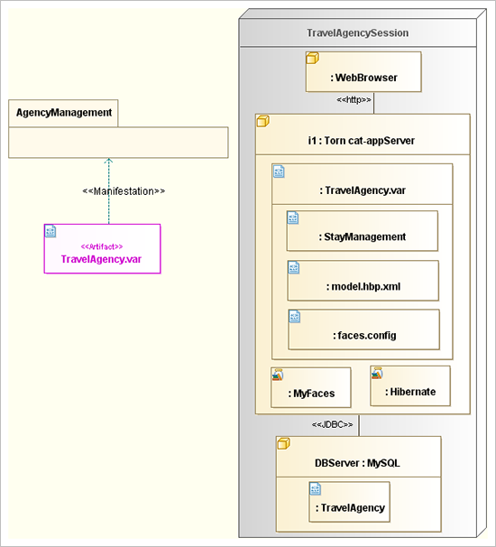 UML Deployment diagrams travel agency