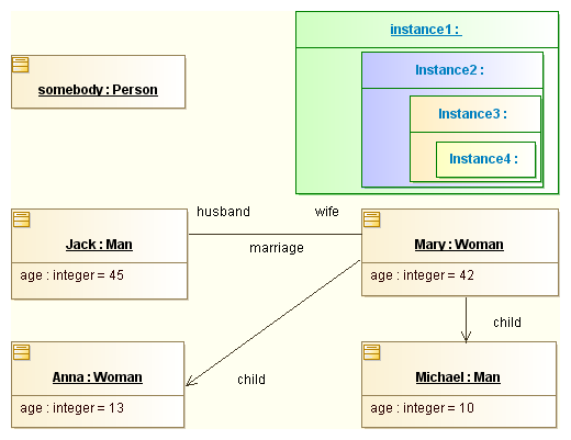 UML Object diagrams example