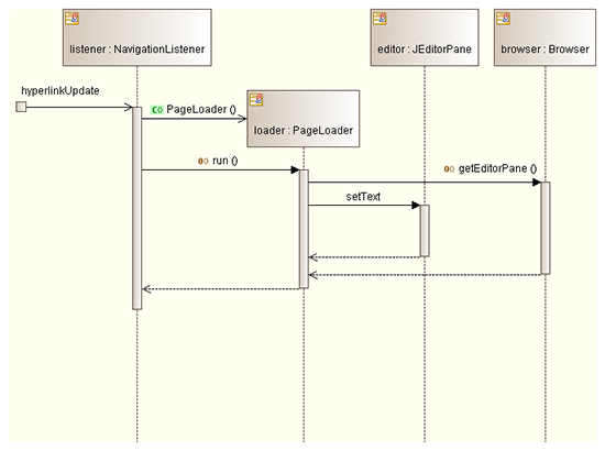 UML Sequence Diagram example