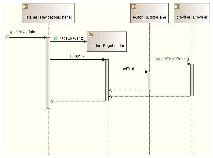 Uml Tool Sequence Diagrams Example