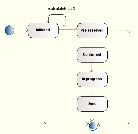 modelio - examples of uml state diagrams headlight wire diagram sample state diagram sample #5