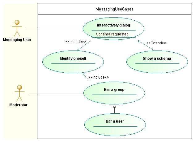 Use case diagrams uml use case diagrams ccuart Image collections