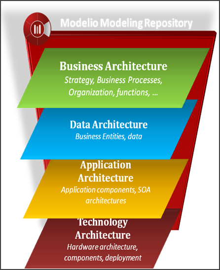 Modelio ba enterprise architect for Togaf architecture vision template