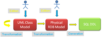 Business entity modeling