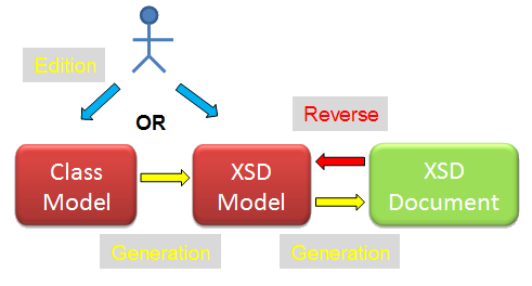 Modelio Xsd Designer Modeling Xsd Models Production Of Xsd Models From Class Models Xsd File Generation Xsd File Reverse